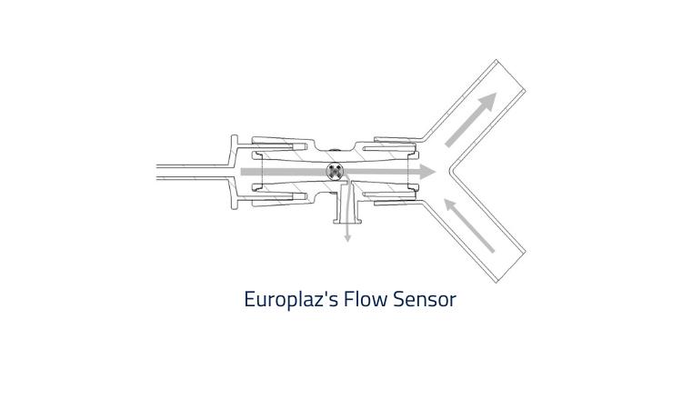 Europlaz Flow Sensor