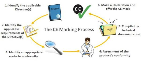 CE Marking process in detail
